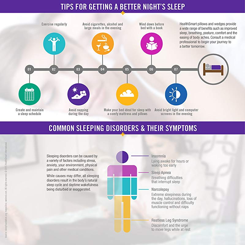 Diagram for a better night sleep
