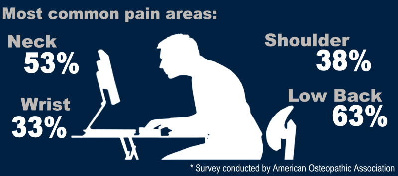 Most common pain areas when sitting at your computer 2