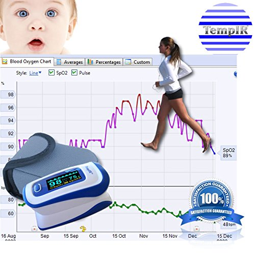 TempIR™ Fingertip Pulse Oximeter Blood Oxygen Saturation Monitor